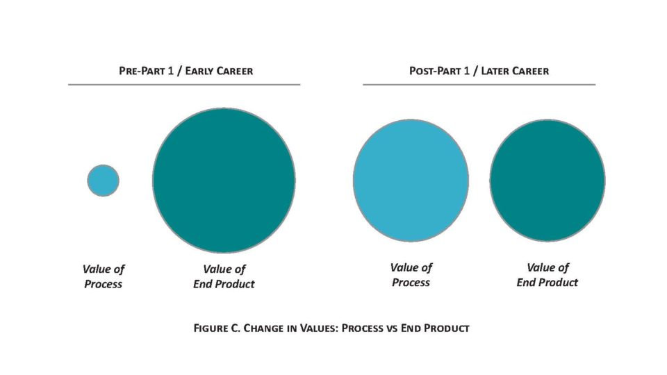 BW2 - Reflection on Change in Values - Process vs End Product