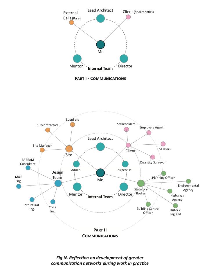 architect team communication network
